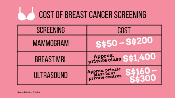 Cost of Breast Cancer Screening in Singapore