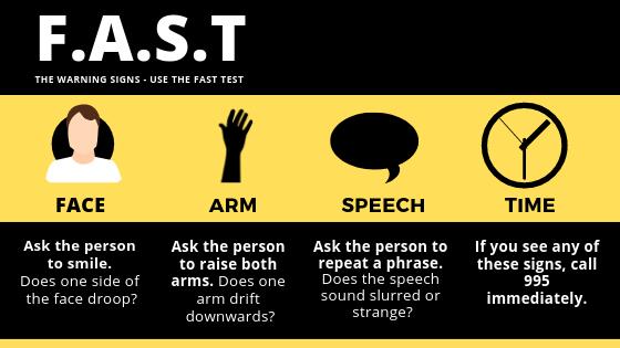 F.A.S.T Test - Stroke Symptoms